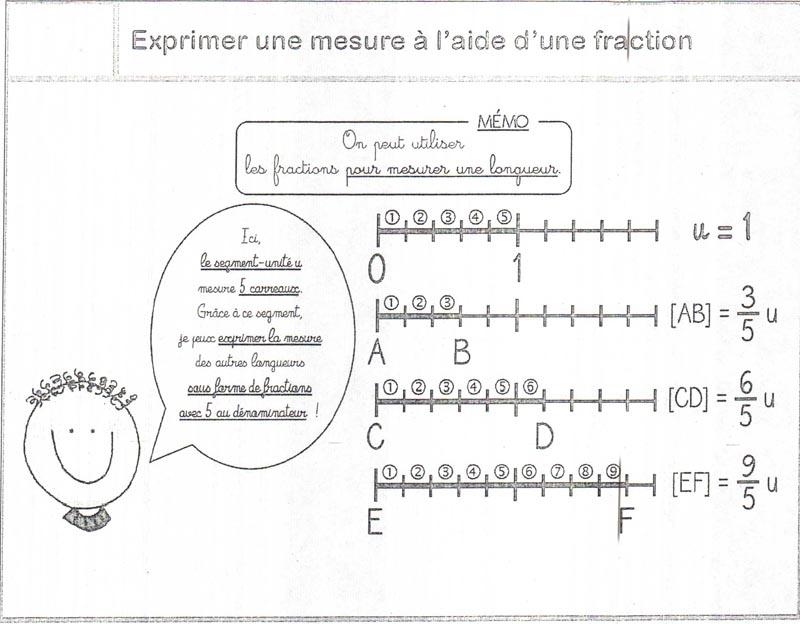 TUTOS.EU : Exprimer une mesure à l'aide d'une fraction